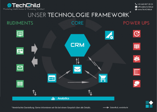 TechChild Marketing Automation Technologie Framework